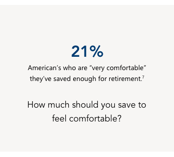 "21%, American's who are ""very comfortable"" they've saved enough for retirement."