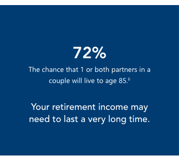 72% , the chance that 1 or both partners in a couple will live to age 85.